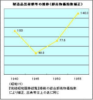年 昭和 物価 30 昭和30年代の一万円の価値は?
