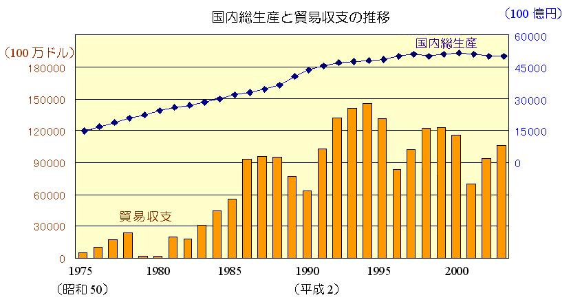 国内総生産と貿易収支の推移